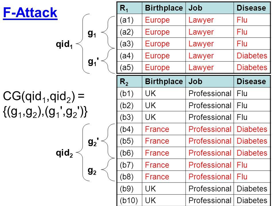 F-Attack CG(qid1,qid2) = {(g1,g2),(g1 ,g2 )} g1 qid1 g1 g2 qid2 g2