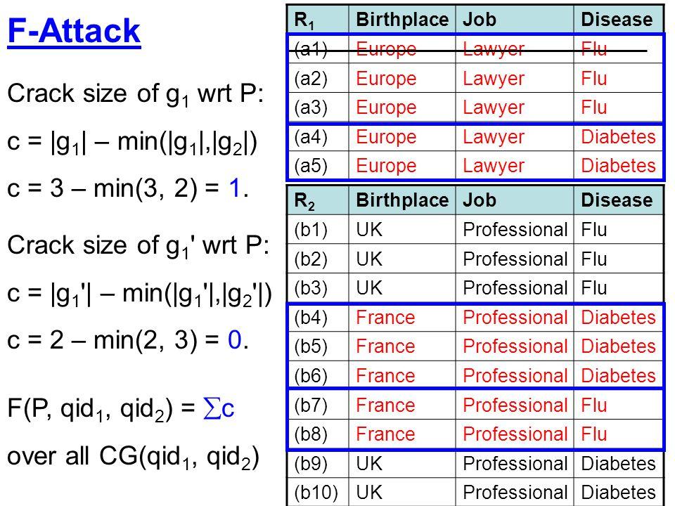 F-Attack Crack size of g1 wrt P: c = |g1| – min(|g1|,|g2|)