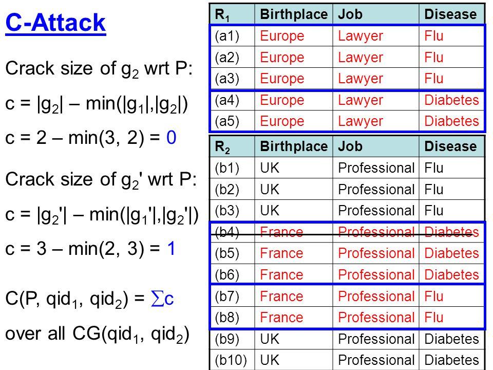C-Attack Crack size of g2 wrt P: c = |g2| – min(|g1|,|g2|)