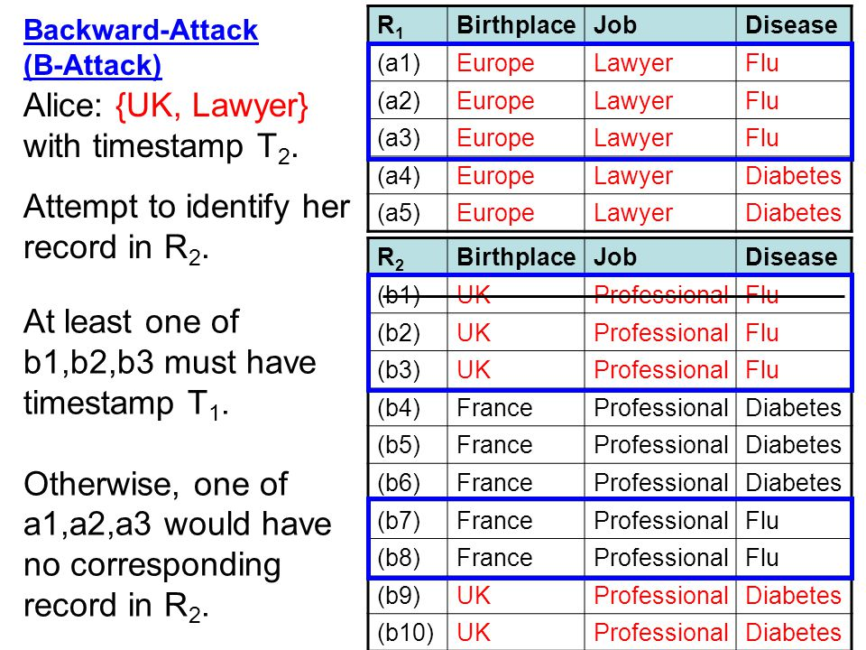 Alice: {UK, Lawyer} with timestamp T2.