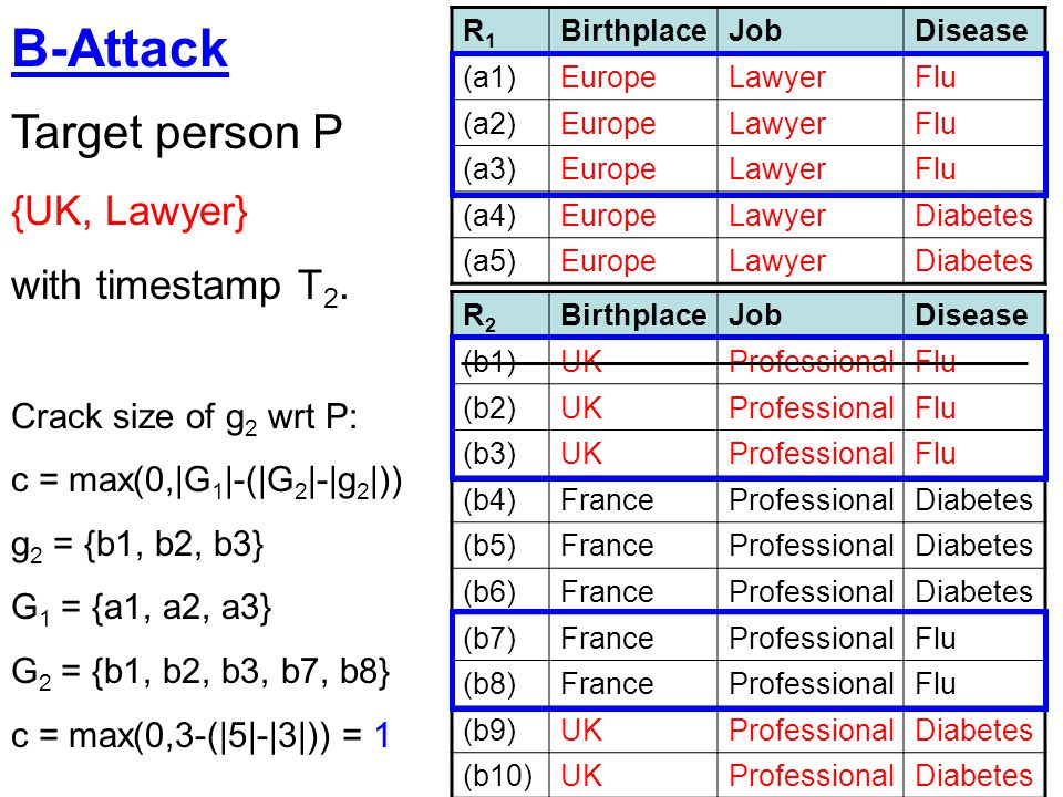 B-Attack Target person P {UK, Lawyer} with timestamp T2.