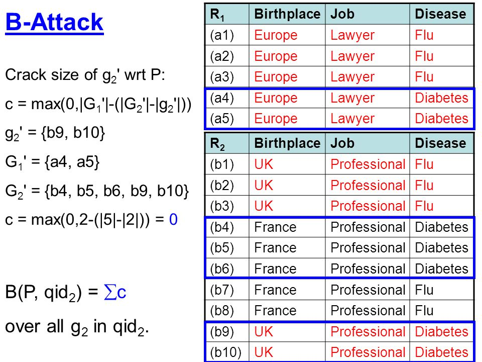 B-Attack B(P, qid2) = c over all g2 in qid2. Crack size of g2 wrt P: