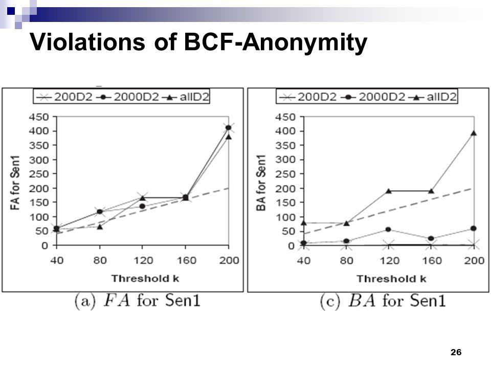 Violations of BCF-Anonymity