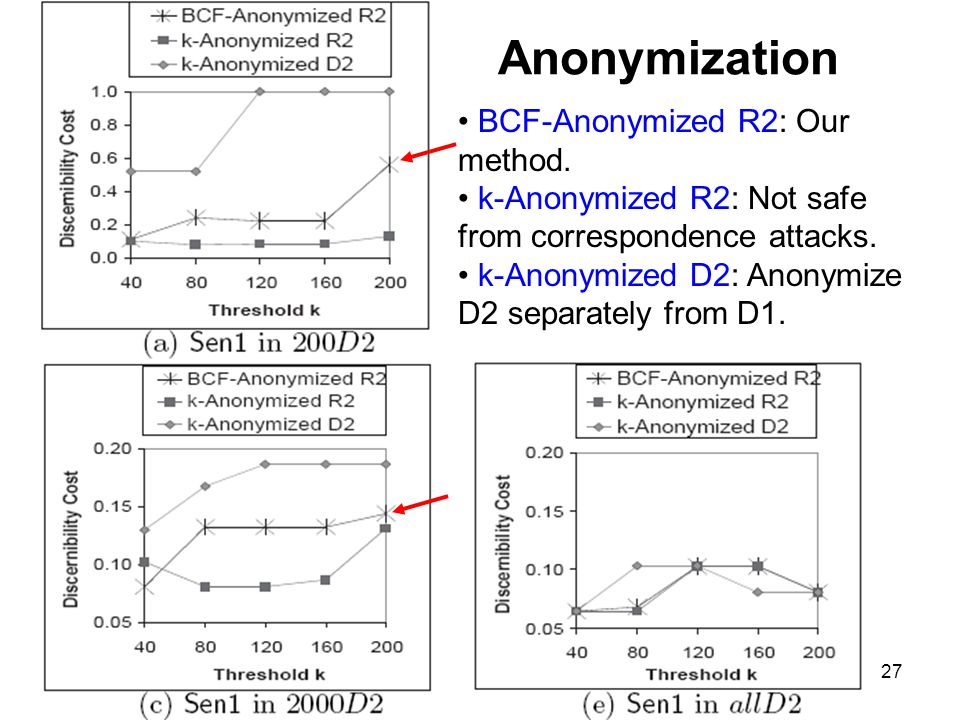 Anonymization BCF-Anonymized R2: Our method.