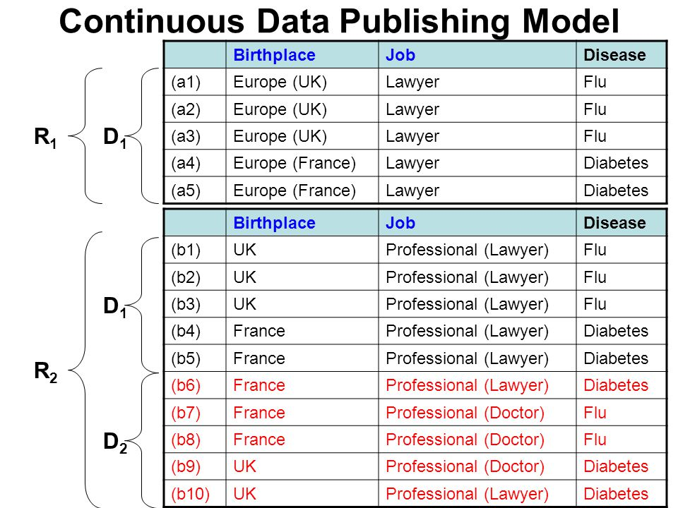 Continuous Data Publishing Model