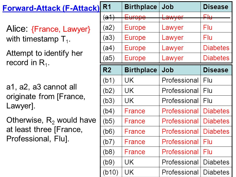 Alice: {France, Lawyer} with timestamp T1.