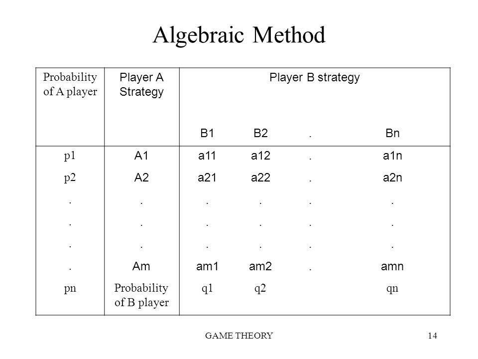 Algebraic Method Probability of A player Player A Strategy