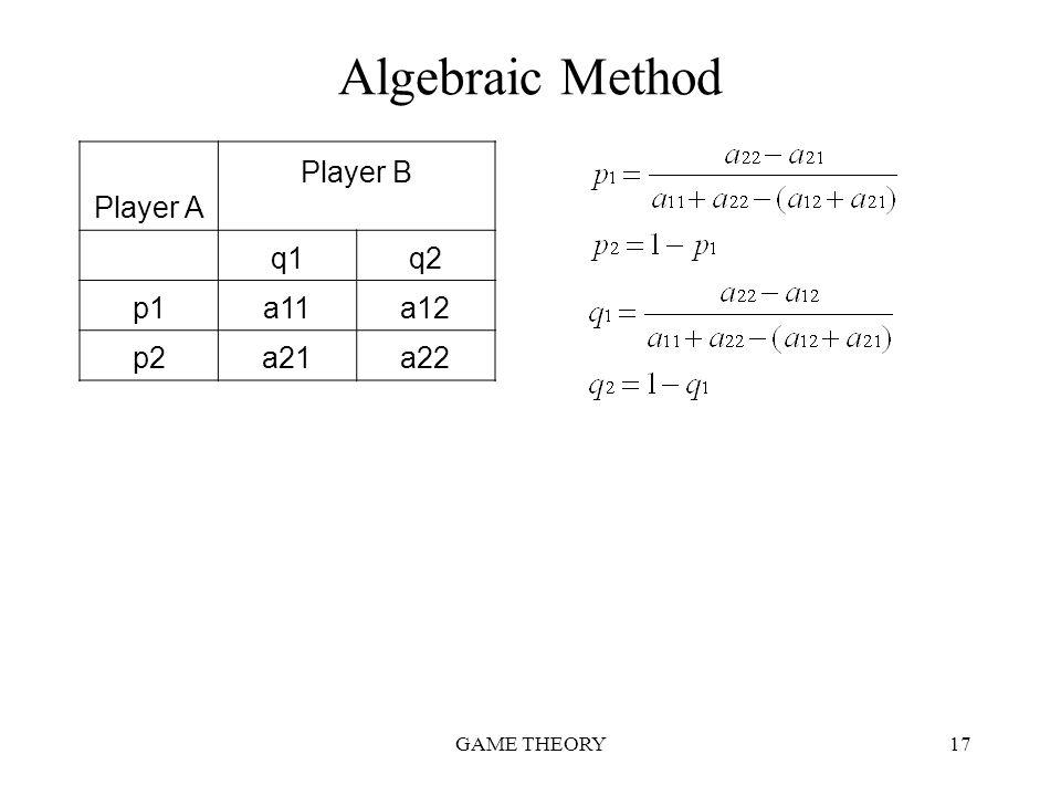 Algebraic Method Player A Player B q1 q2 p1 a11 a12 p2 a21 a22