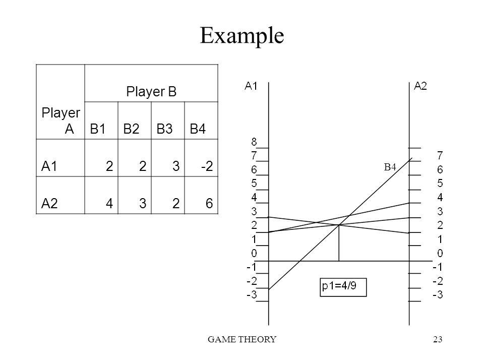 Example Player A Player B B1 B2 B3 B4 A1 2 3 -2 A2 4 6 B4 GAME THEORY
