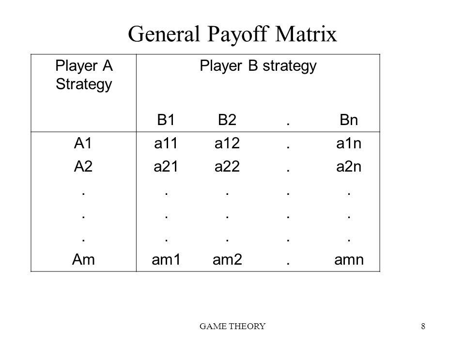 General Payoff Matrix Player A Strategy Player B strategy B1 B2 . Bn