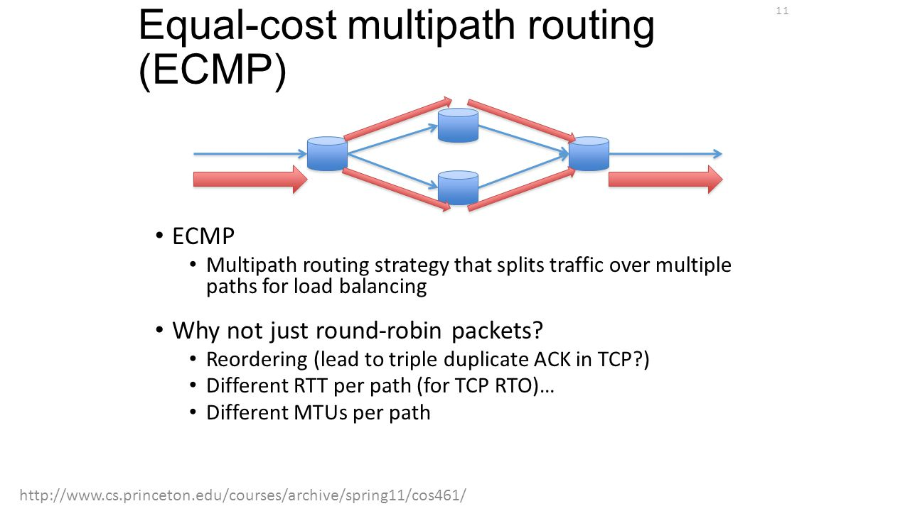 Equal-cost multipath routing (ECMP)