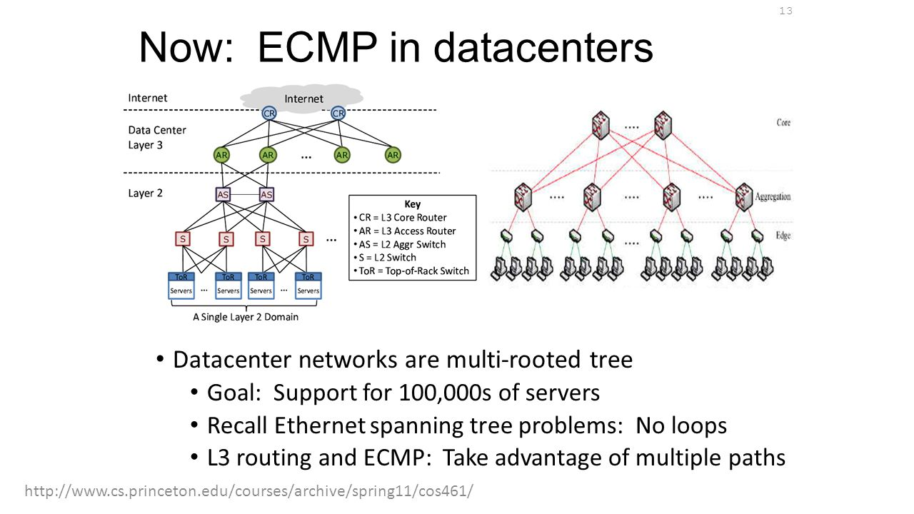 Now: ECMP in datacenters