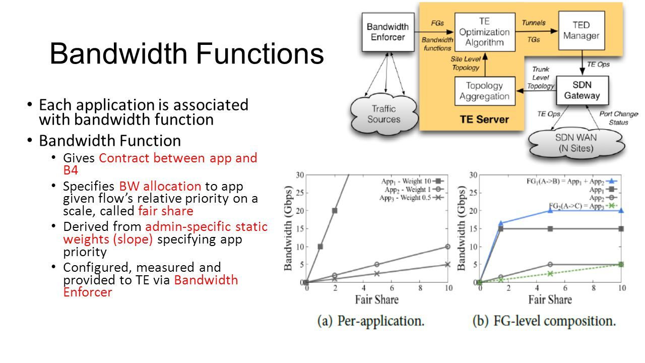Bandwidth Functions Each application is associated with bandwidth function. Bandwidth Function. Gives Contract between app and B4.