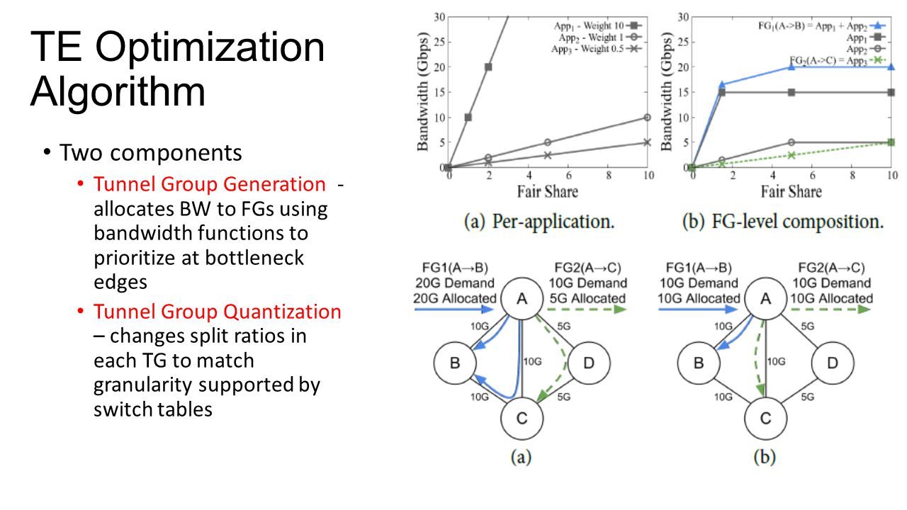 TE Optimization Algorithm