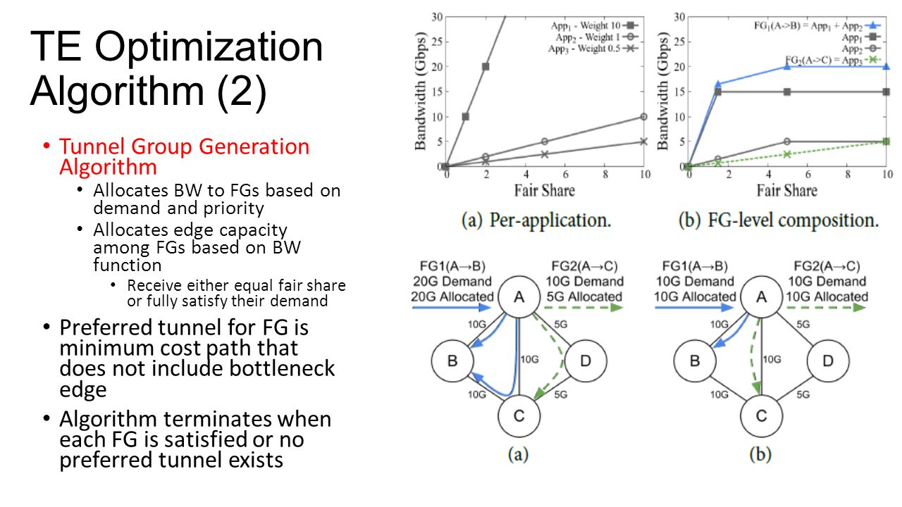 TE Optimization Algorithm (2)