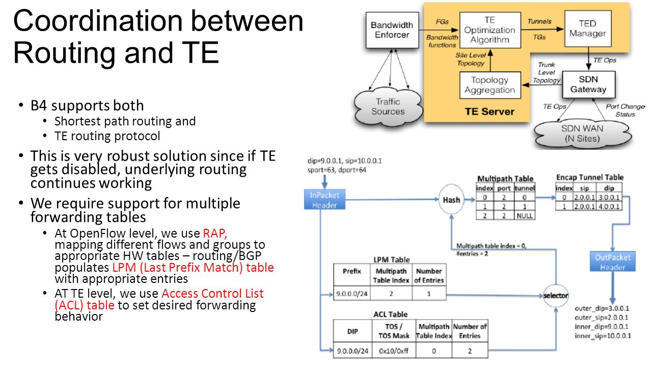 Coordination between Routing and TE