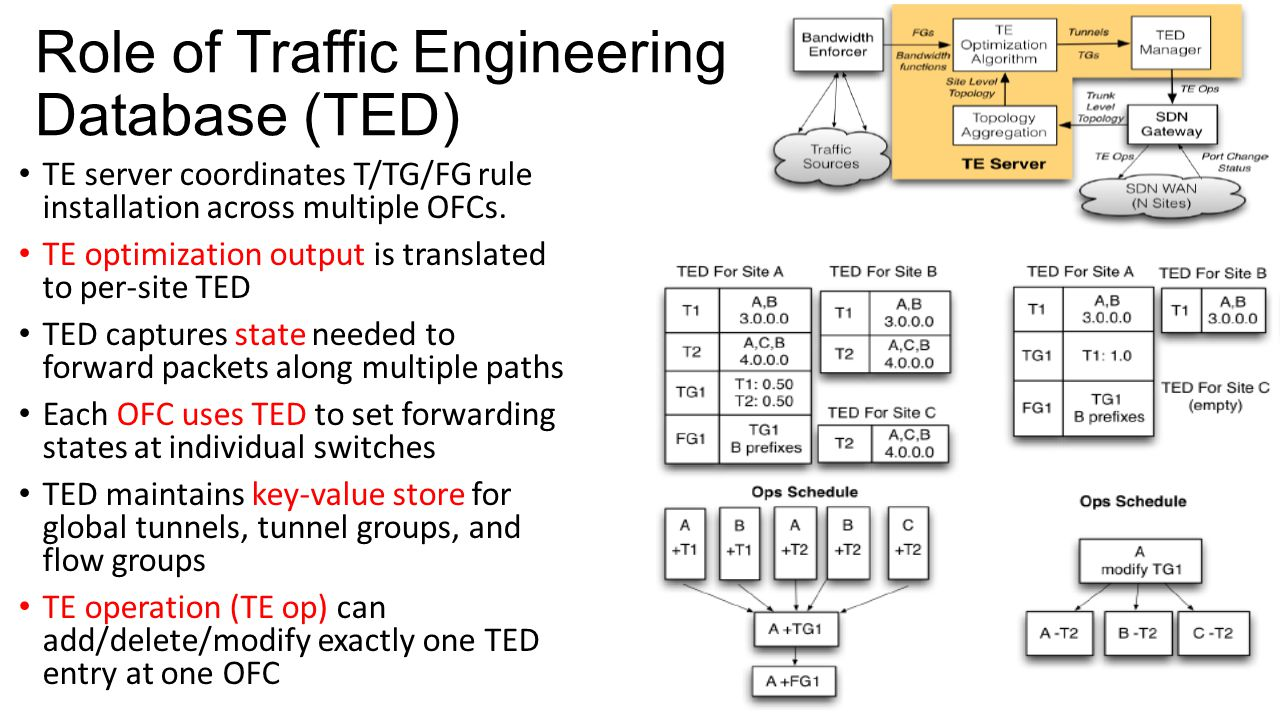 Role of Traffic Engineering Database (TED)
