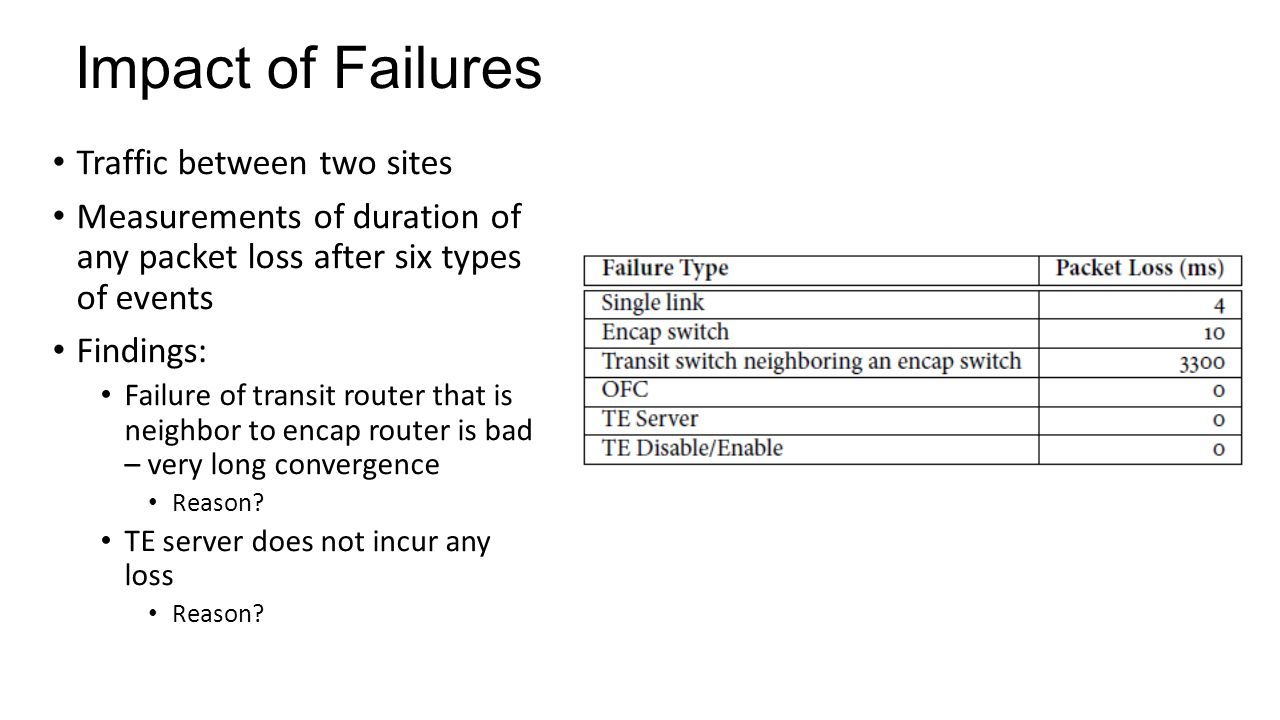 Impact of Failures Traffic between two sites