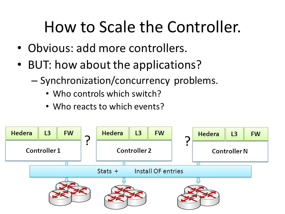 How to Scale the Controller.