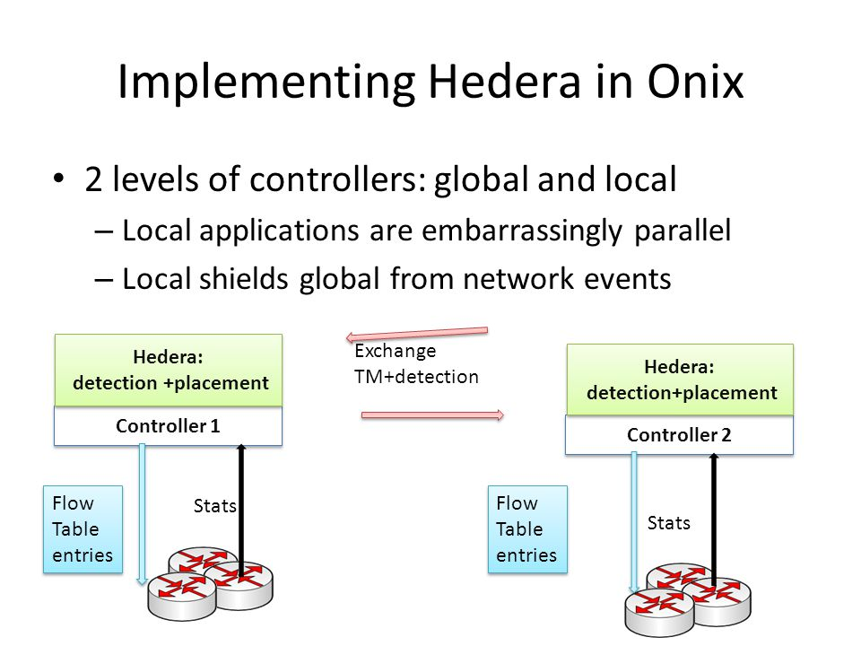 Implementing Hedera in Onix