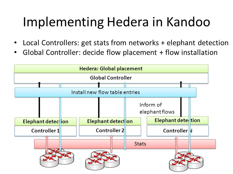 Implementing Hedera in Kandoo