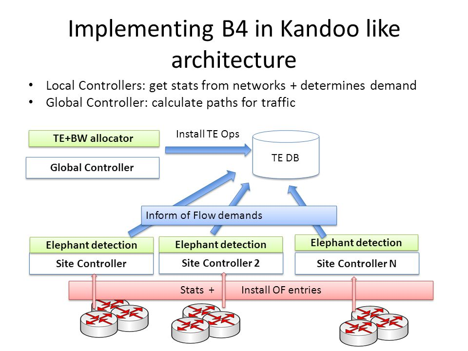 Implementing B4 in Kandoo like architecture