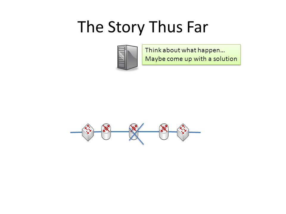 The Story Thus Far Think about what happen…