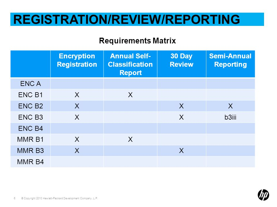 Registration/review/reporting