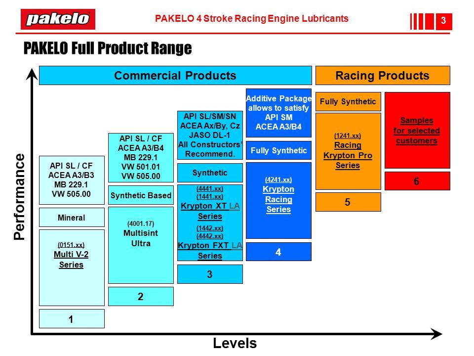 PAKELO Full Product Range