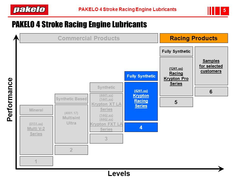 PAKELO 4 Stroke Racing Engine Lubricants