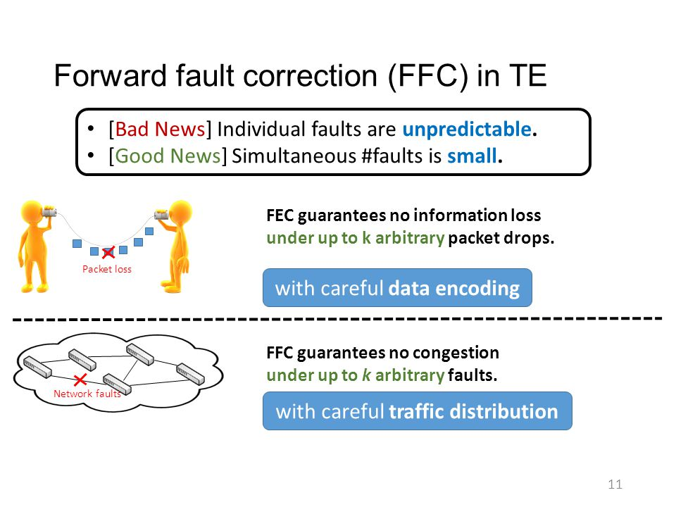 Forward fault correction (FFC) in TE