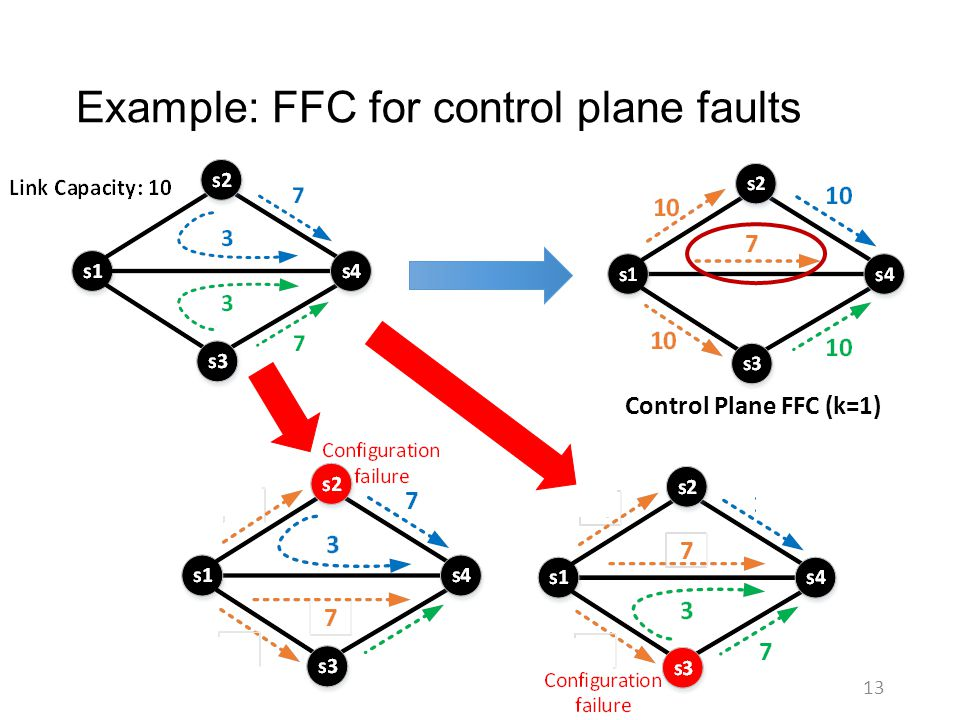 Example: FFC for control plane faults