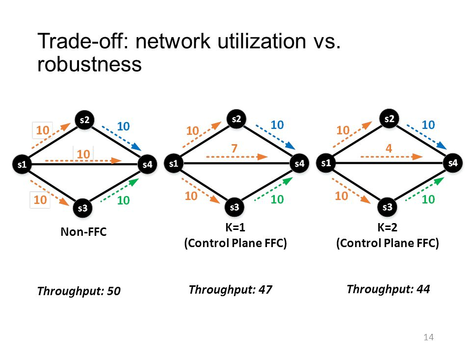 Trade-off: network utilization vs. robustness