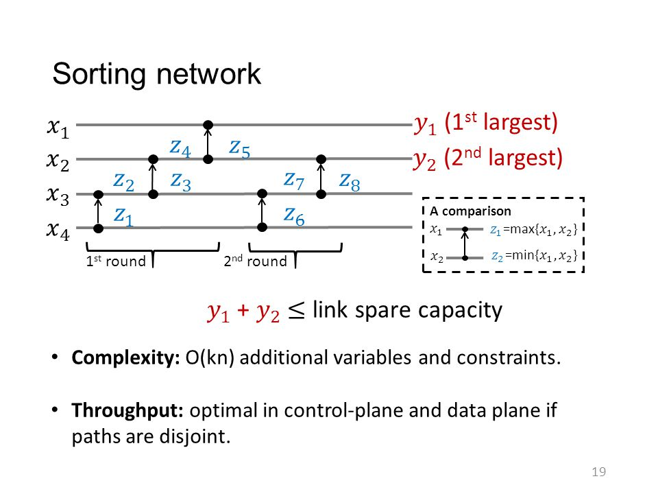 Sorting network 𝑥 1 𝑦 1 (1st largest) 𝑧 4 𝑧 5 𝑥 2 𝑦 2 (2nd largest)