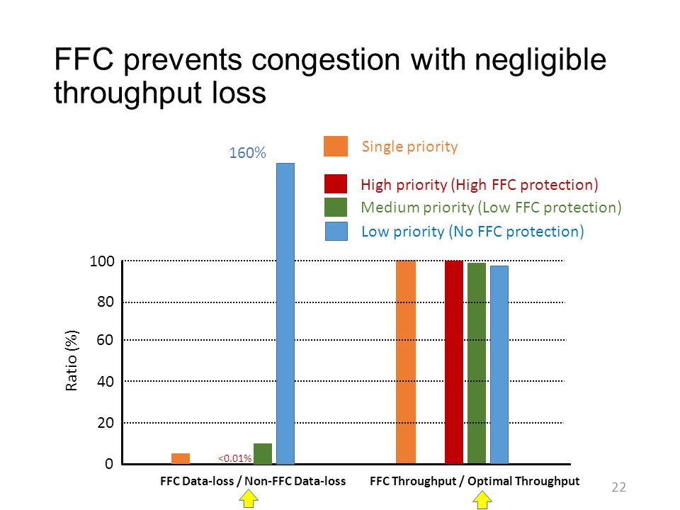 FFC prevents congestion with negligible throughput loss