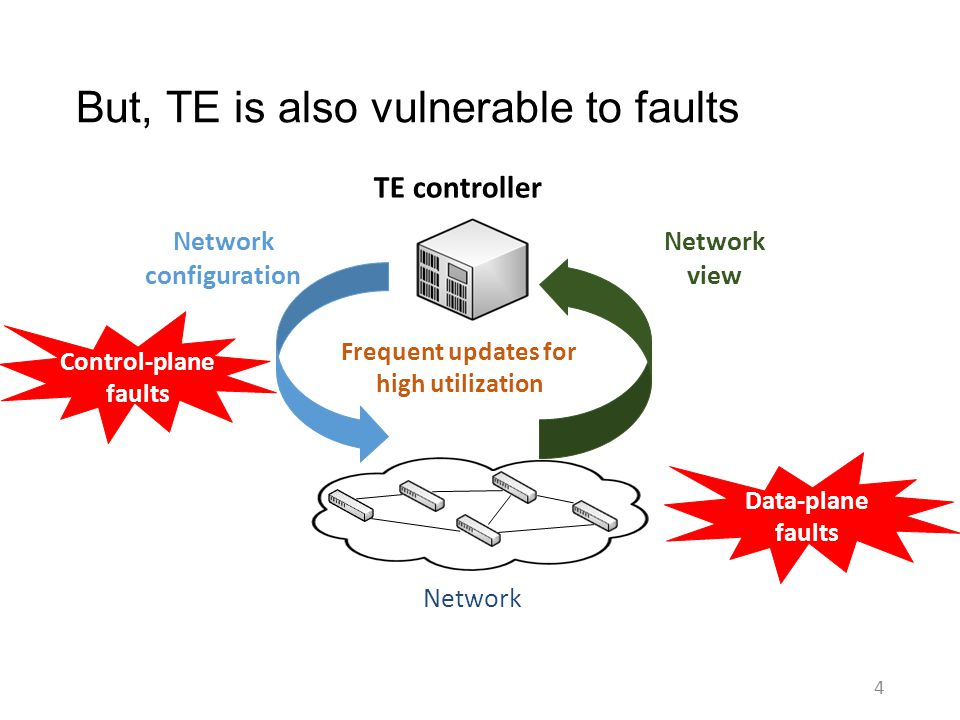 But, TE is also vulnerable to faults