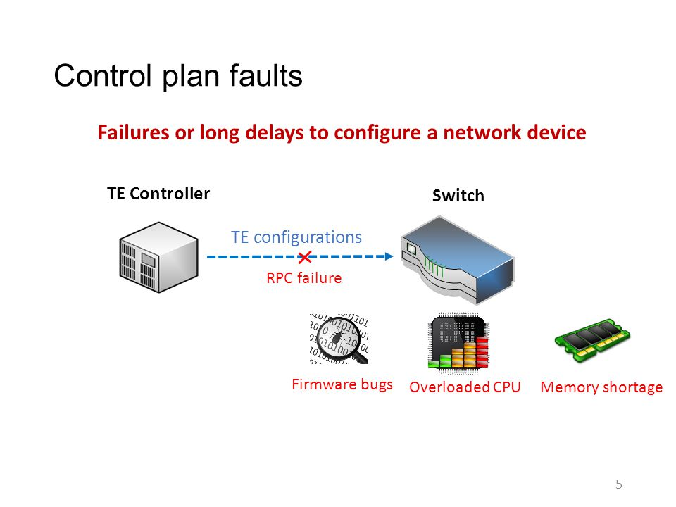 Control plan faults Failures or long delays to configure a network device. TE Controller. Switch.