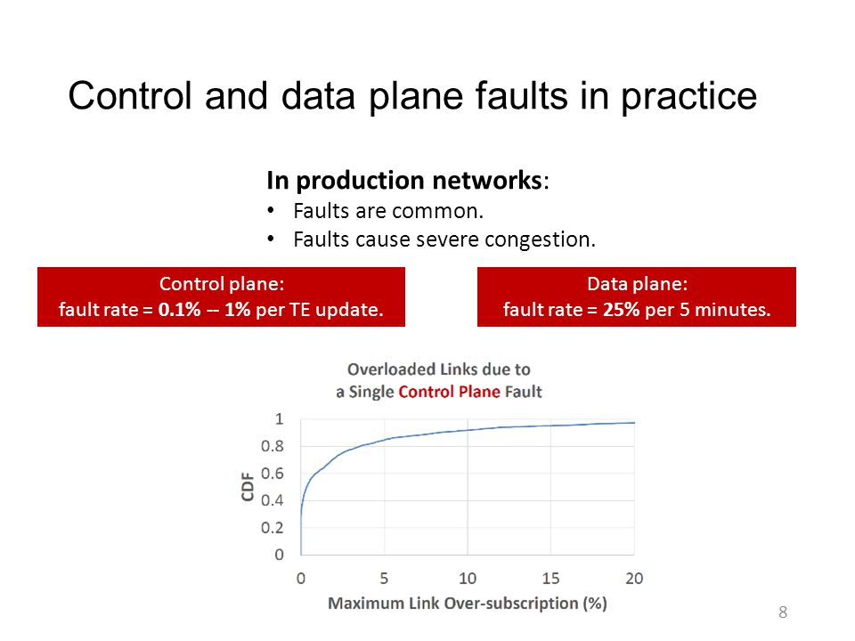Control and data plane faults in practice