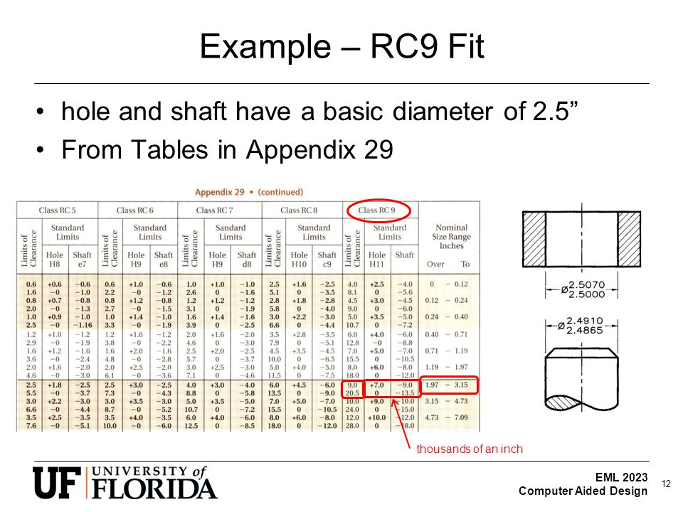 Example – RC9 Fit hole and shaft have a basic diameter of 2.5