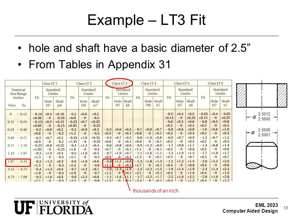 Example – LT3 Fit hole and shaft have a basic diameter of 2.5