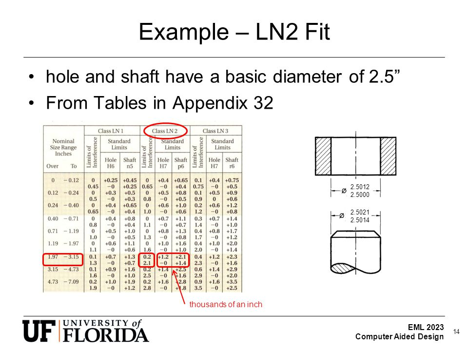 Example – LN2 Fit hole and shaft have a basic diameter of 2.5