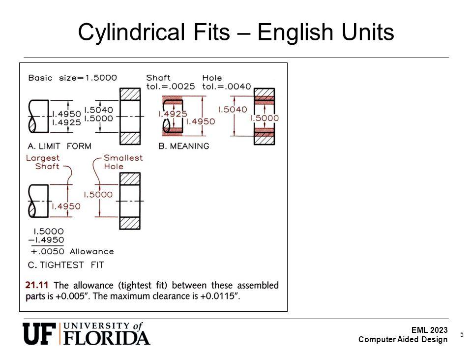 Cylindrical Fits – English Units