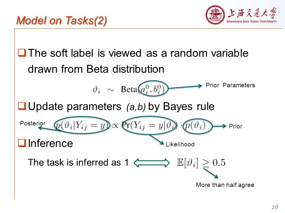 Update parameters (a,b) by Bayes rule