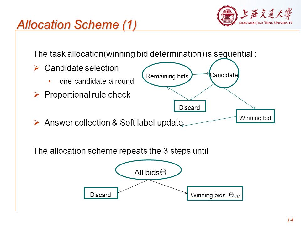 Allocation Scheme (1) All bids Candidate Remaining bids Discard
