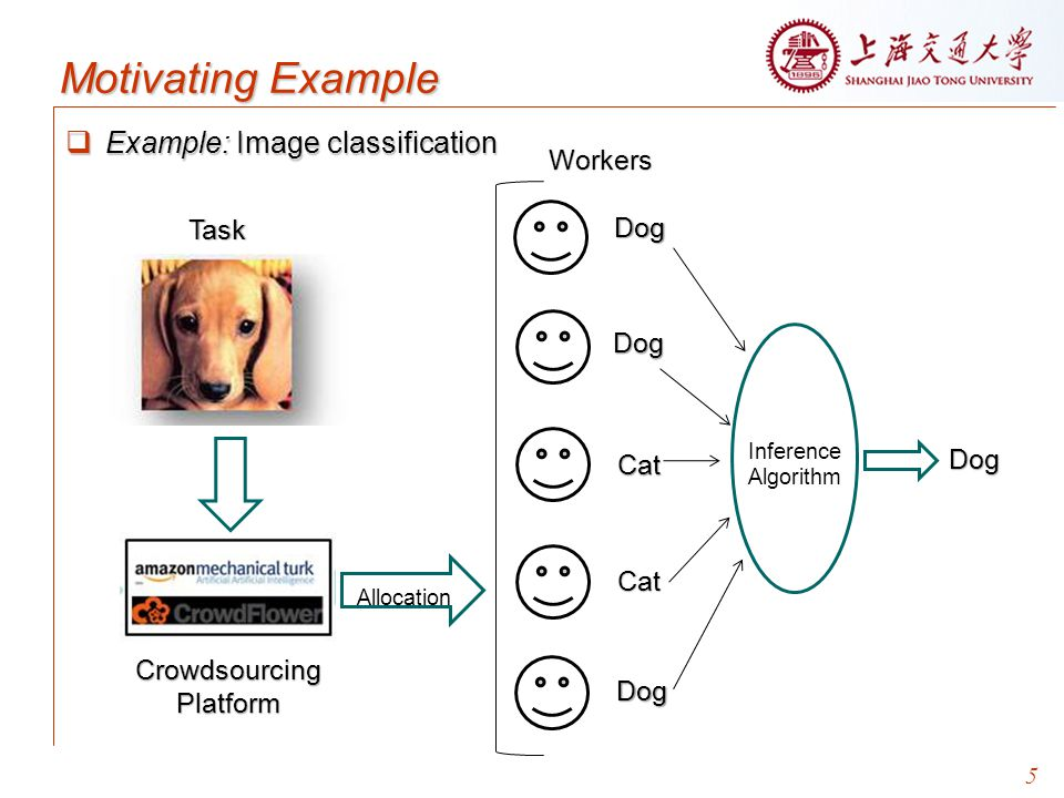 Motivating Example Workers Task Dog Dog Dog Cat Cat Crowdsourcing
