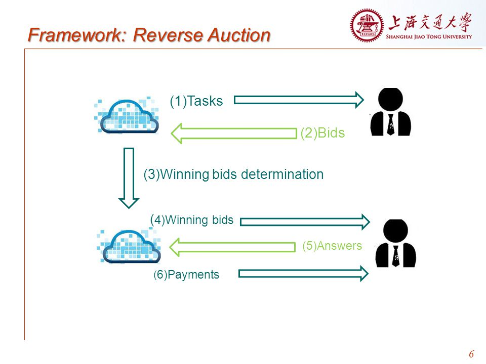 (1)Tasks (2)Bids Framework: Reverse Auction (5)Answers (6)Payments