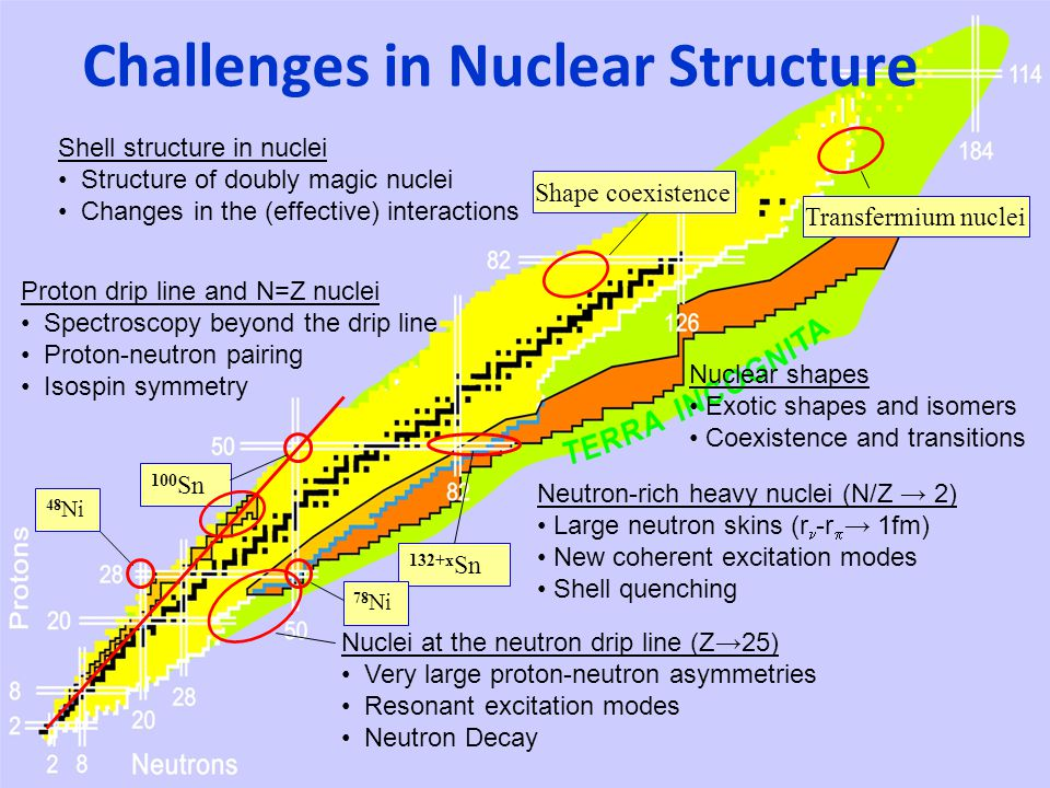 Challenges in Nuclear Structure