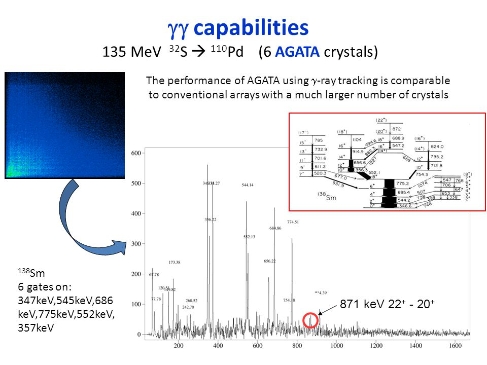 gg capabilities 135 MeV 32S  110Pd (6 AGATA crystals)