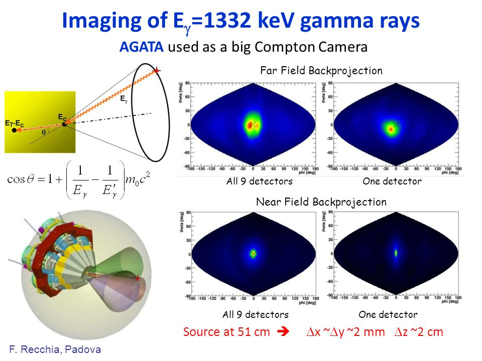 Imaging of Eg=1332 keV gamma rays AGATA used as a big Compton Camera