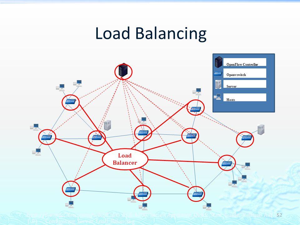 Load Balancing Load Balancer